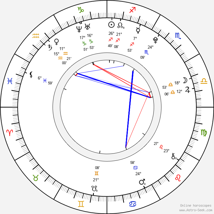 Bridgit Mendler - Birth horoscope chart