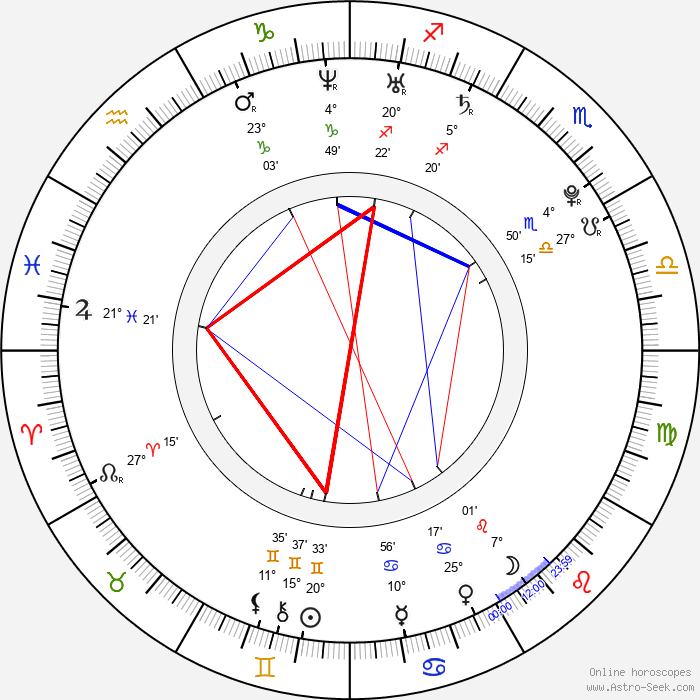 Brighton Hertford - Birth horoscope chart
