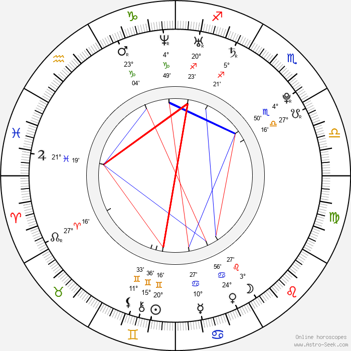 Brighton Hertford - Birth horoscope chart