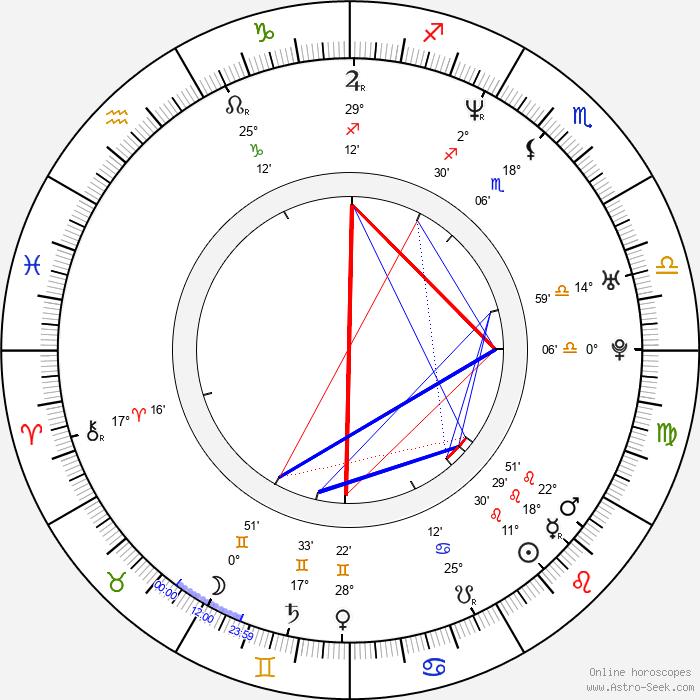 Brigid Brannagh - Birth horoscope chart