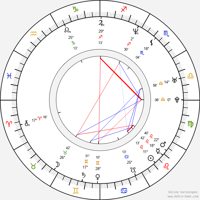 Brigid Brannagh - Birth horoscope chart