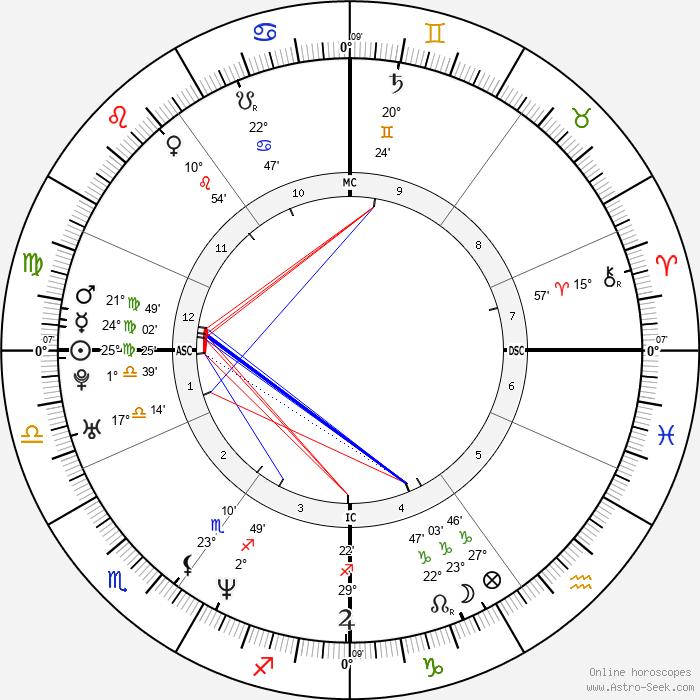 Brigitte Becue - Birth horoscope chart