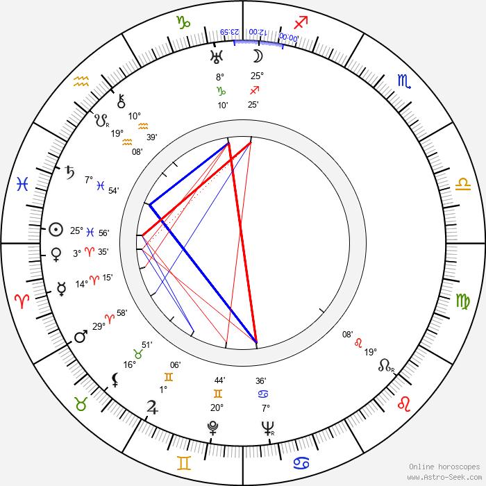 Brigitte Helm - Birth horoscope chart