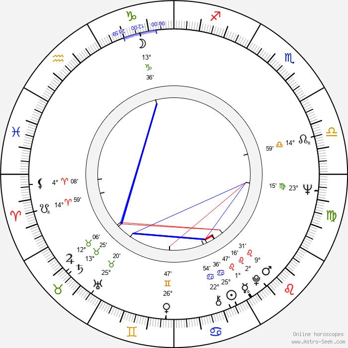 Brigitte Skay - Birth horoscope chart