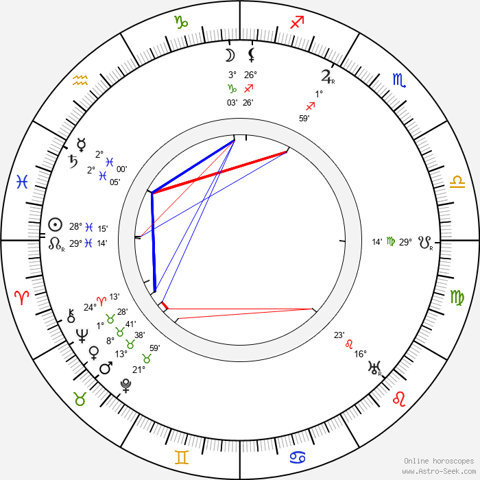 Brinsley Shaw - Birth horoscope chart