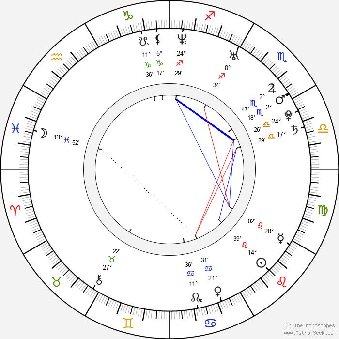 Brit Marling - Birth horoscope chart