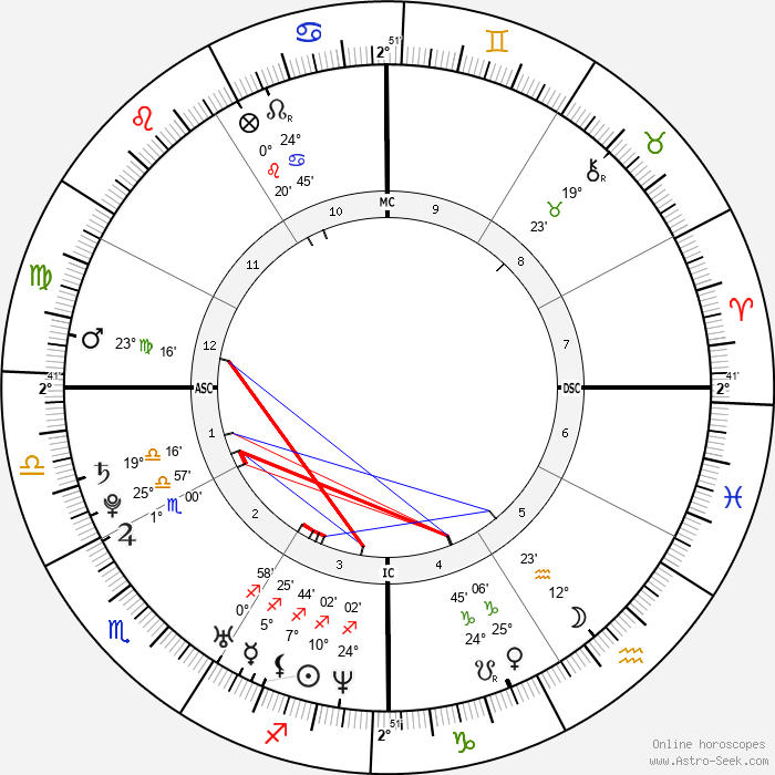 Britney Spears - Birth horoscope chart