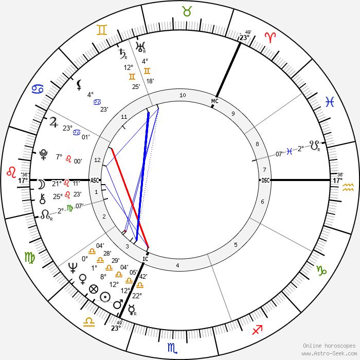 Britt Ekland - Birth horoscope chart