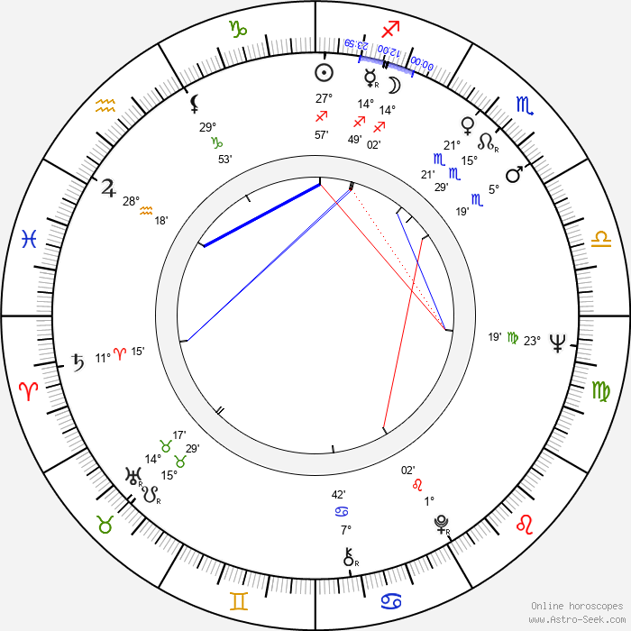 Britta Pettersson - Birth horoscope chart