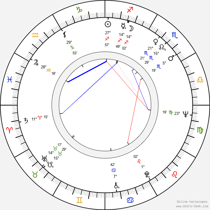Britta Pettersson - Birth horoscope chart