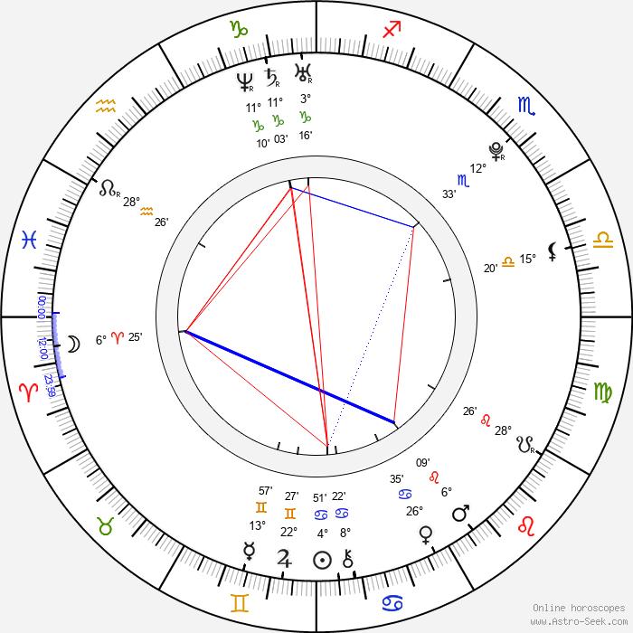 Brittany Lane Harris - Birth horoscope chart