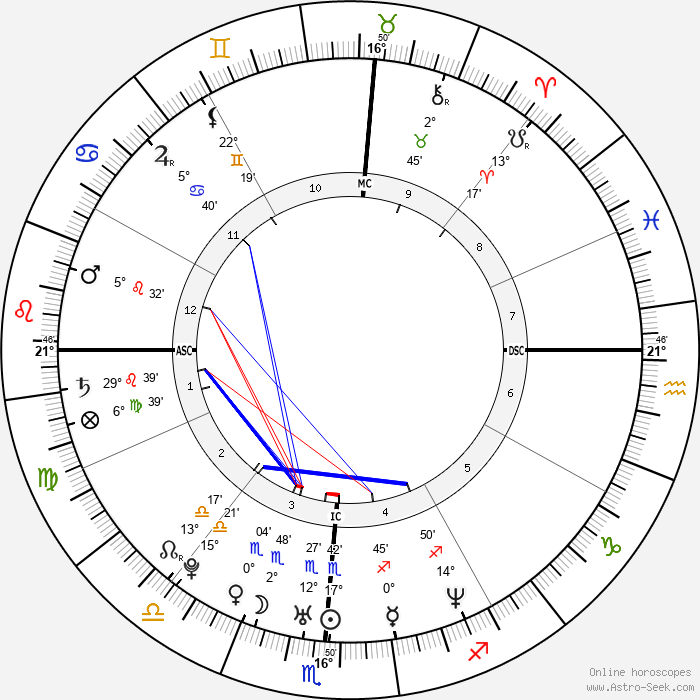 Brittany Murphy - Birth horoscope chart