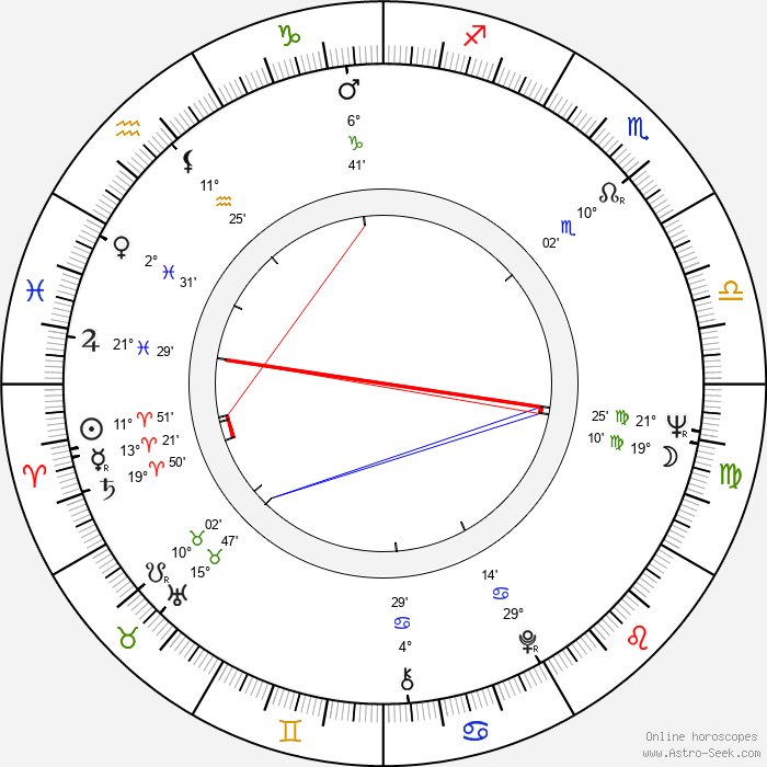 Bronislaw Zeman - Birth horoscope chart