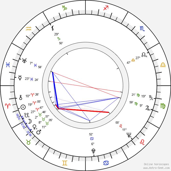 Bronius Babkauskas - Birth horoscope chart