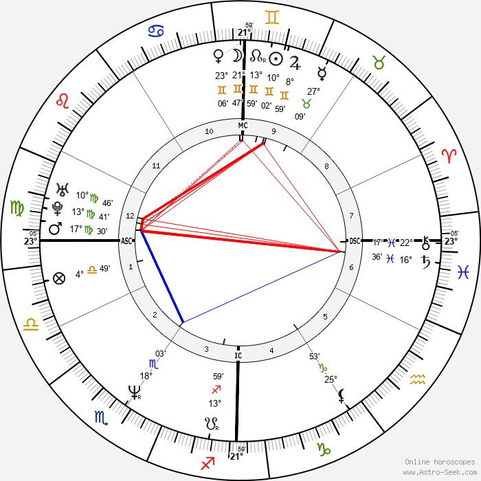 Brooke Shields - Birth horoscope chart