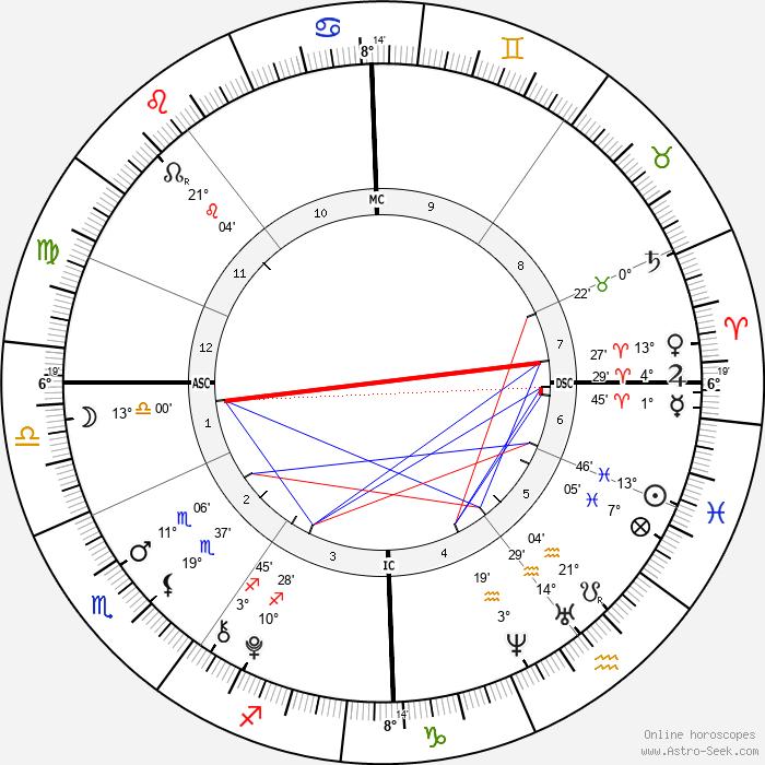 Brooklyn Beckham - Birth horoscope chart
