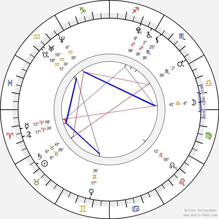 Brooklynn Proulx - Birth horoscope chart