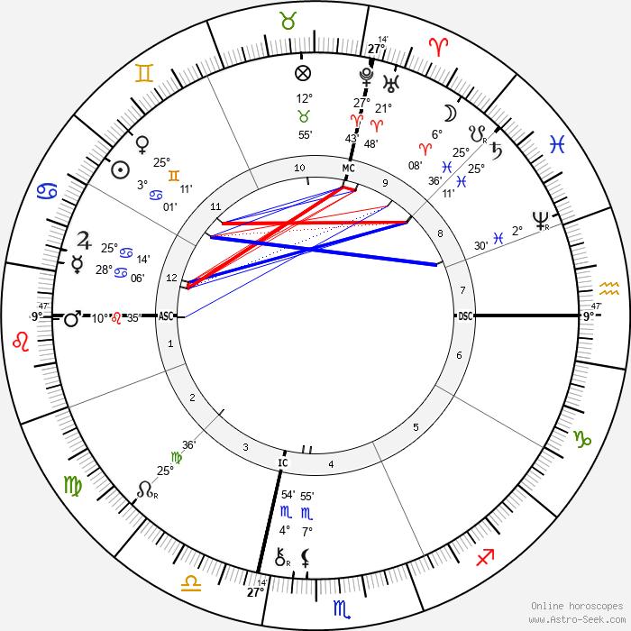 Brooks Adams - Birth horoscope chart