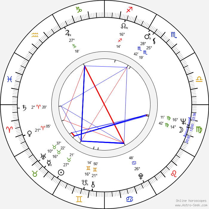 Brooks Robinson - Birth horoscope chart
