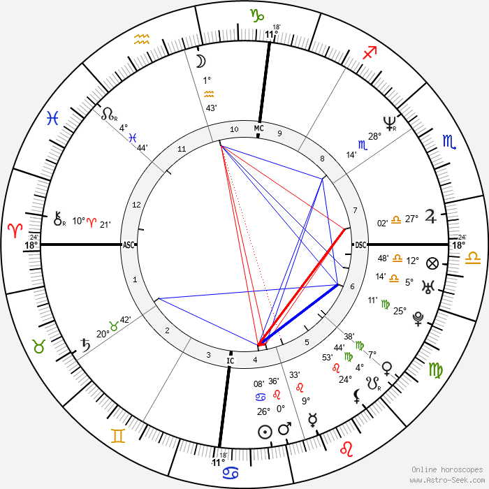 Brooks Thompson - Birth horoscope chart