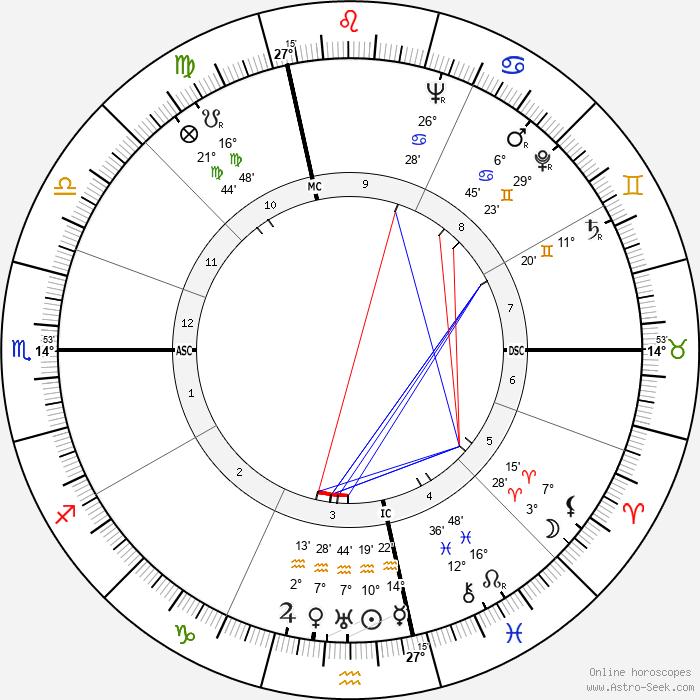 Brother Luc - Birth horoscope chart
