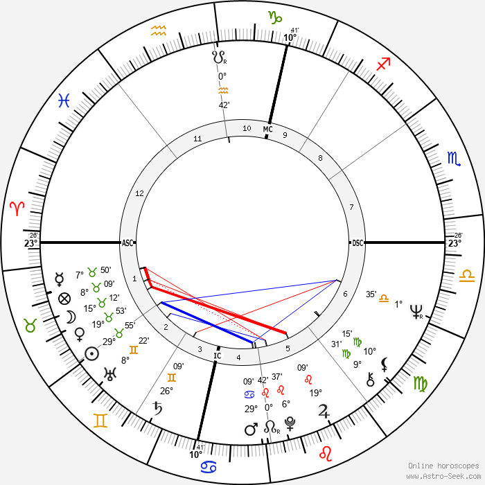 Brother Michel - Birth horoscope chart