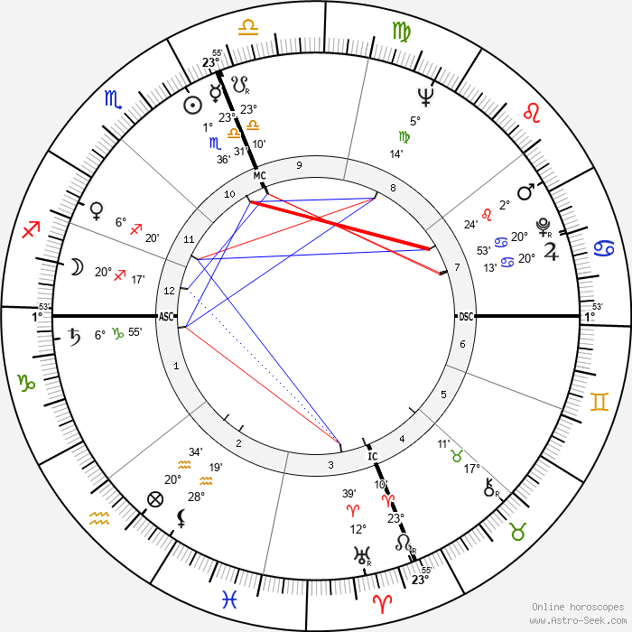 Brown Robert Delford - Birth horoscope chart