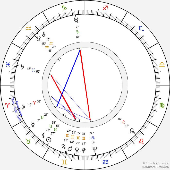 Bruce Bennett - Birth horoscope chart