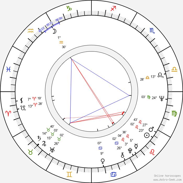 Bruce Beresford - Birth horoscope chart