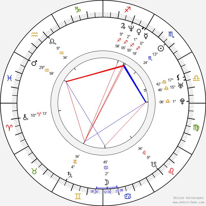 Bruce Blauer - Birth horoscope chart