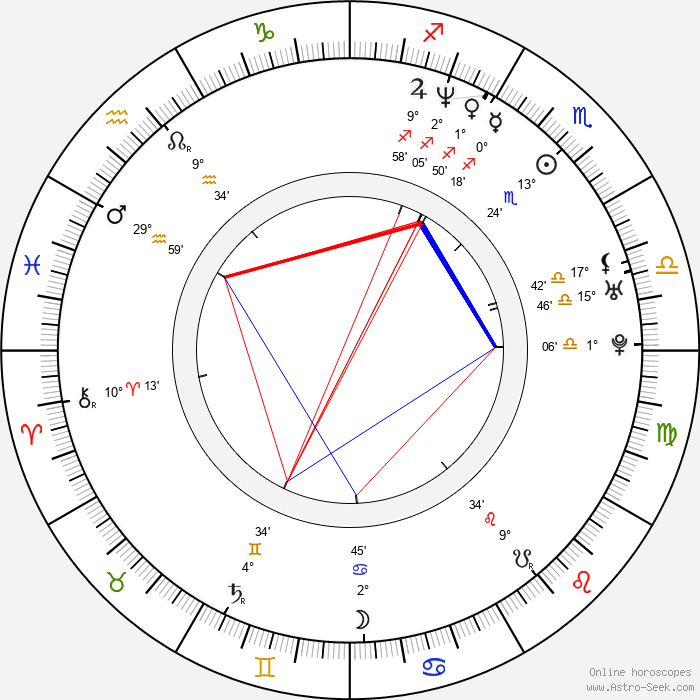 Bruce Blauer - Birth horoscope chart
