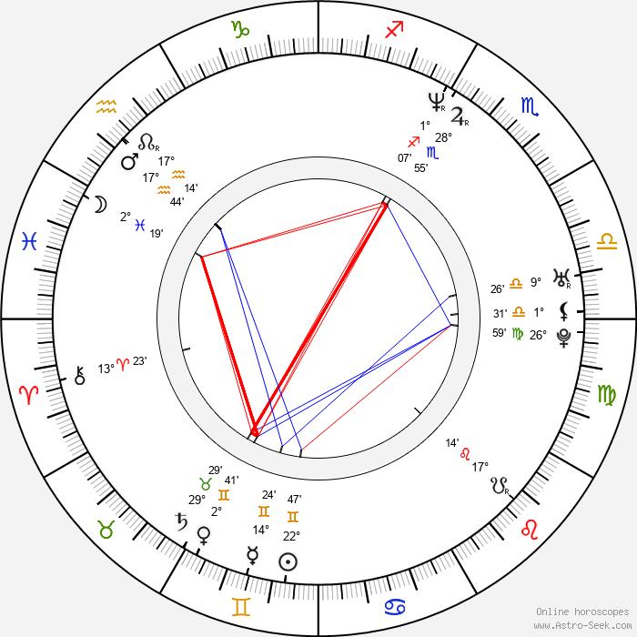 Bruce Bowen - Birth horoscope chart