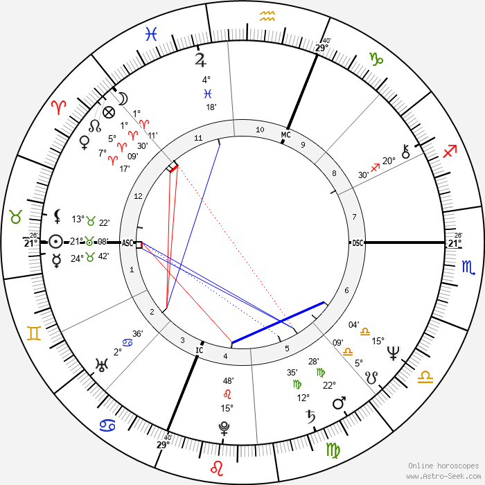 Bruce Boxleitner - Birth horoscope chart