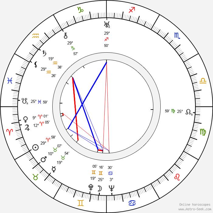 Bruce Cabot - Birth horoscope chart
