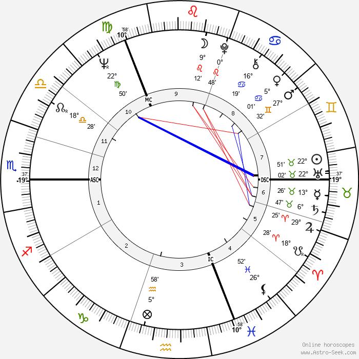 Bruce Chatwin - Birth horoscope chart