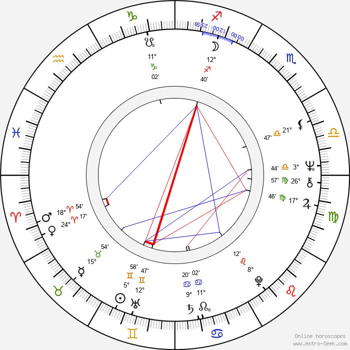 Bruce Cockburn - Birth horoscope chart