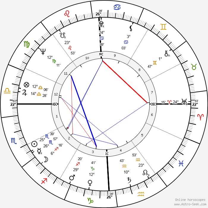 Bruce Conner - Birth horoscope chart