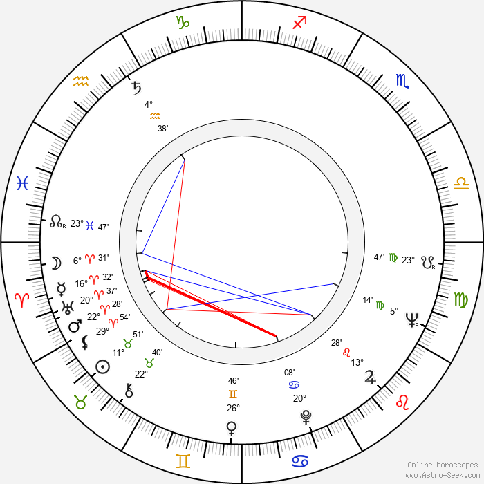 Bruce Glover - Birth horoscope chart