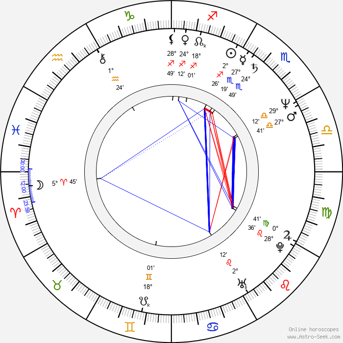 Bruce Hopkins - Birth horoscope chart