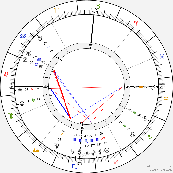 Bruce Hornsby - Birth horoscope chart