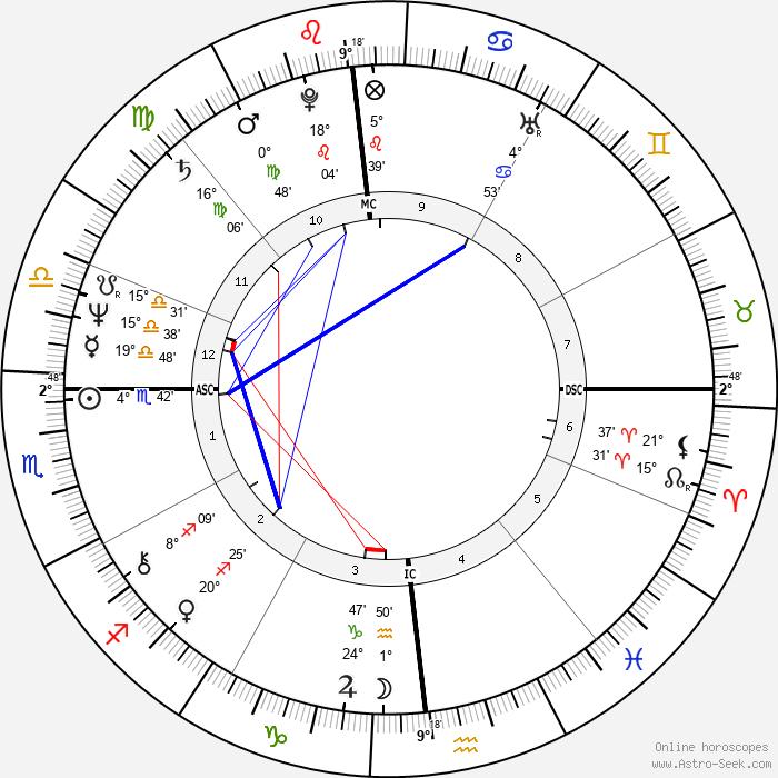 Bruce Jenner - Birth horoscope chart