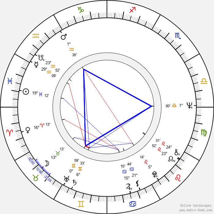 Bruce Joel Rubin - Birth horoscope chart