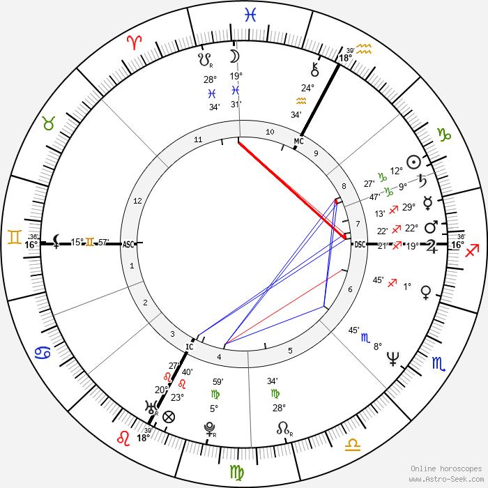 Bruce La Bruce - Birth horoscope chart