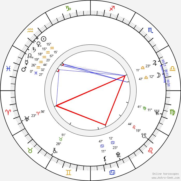 Bruce Malmuth - Birth horoscope chart