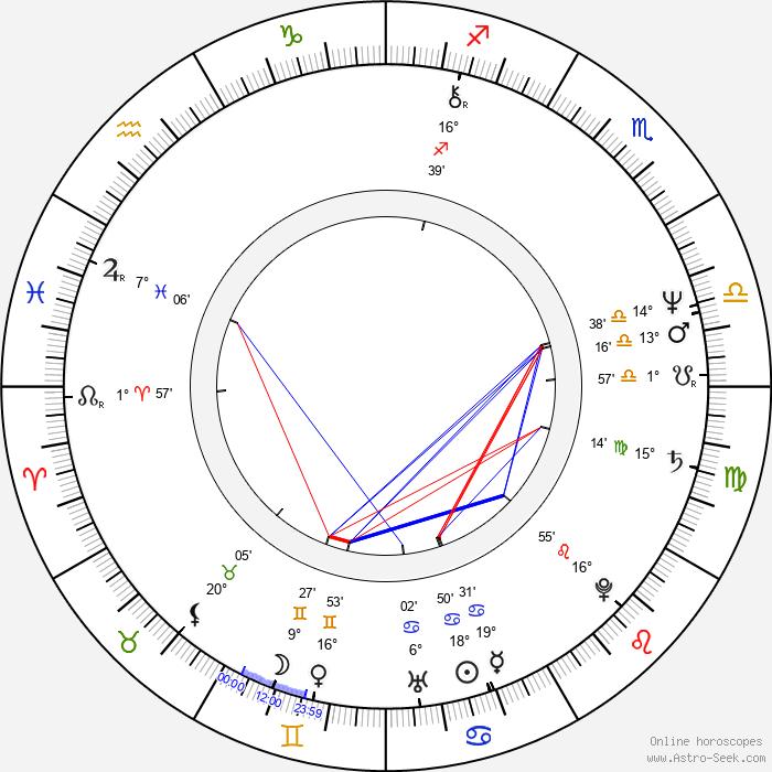 Bruce McGill - Birth horoscope chart