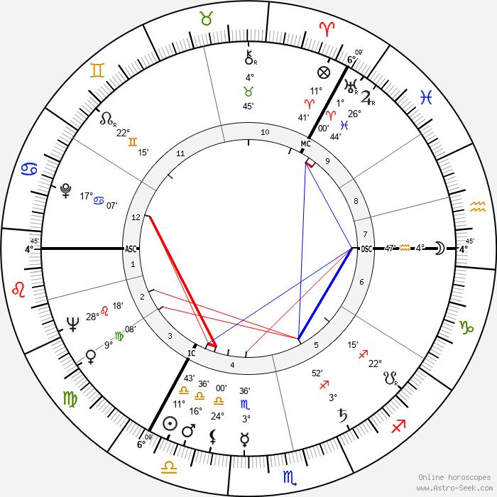 Bruce Millan - Birth horoscope chart