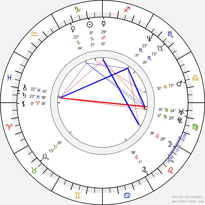 Bruce Ramsay - Birth horoscope chart