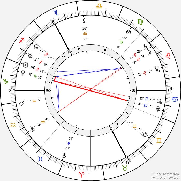 Brunella Gasperini - Birth horoscope chart