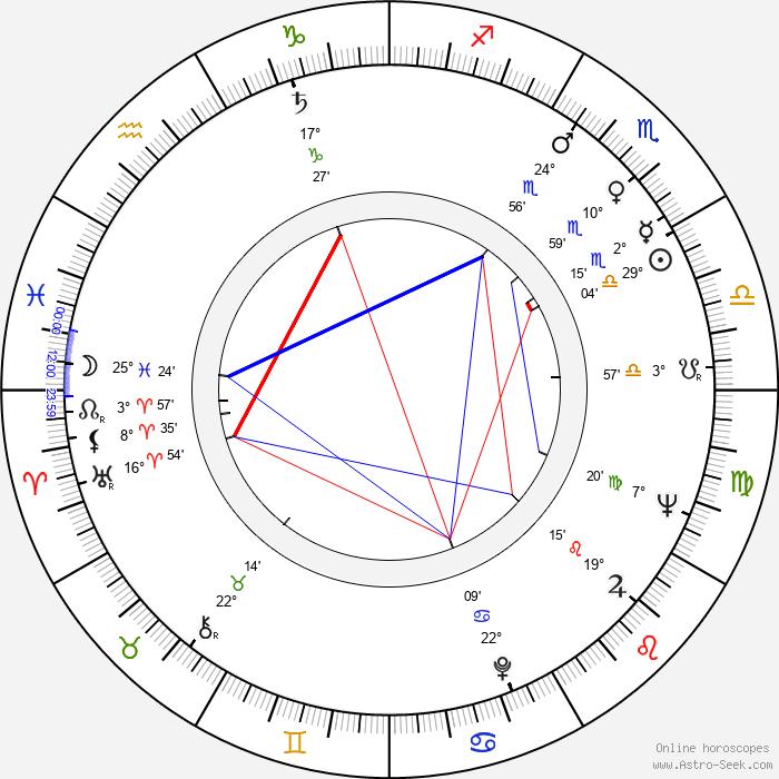 Bruno Corbucci - Birth horoscope chart