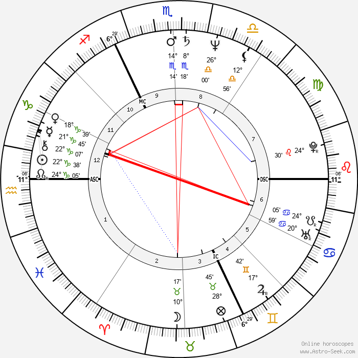 Bruno Coulais - Birth horoscope chart